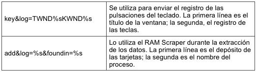 Tabla 1. Los comandos de extracción
